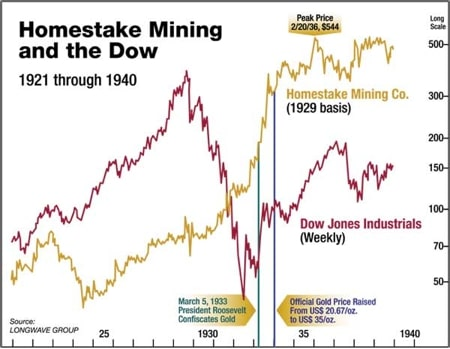 Homestake mining and the DOW