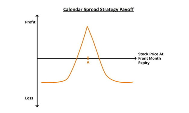 Trade Insights: Calendar Spreads Options Strategy