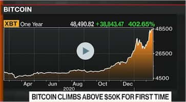 Bitcoin Crosses $50,000 for First Time