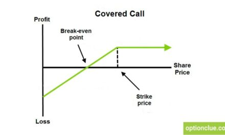 Trade Education: Covered Calls